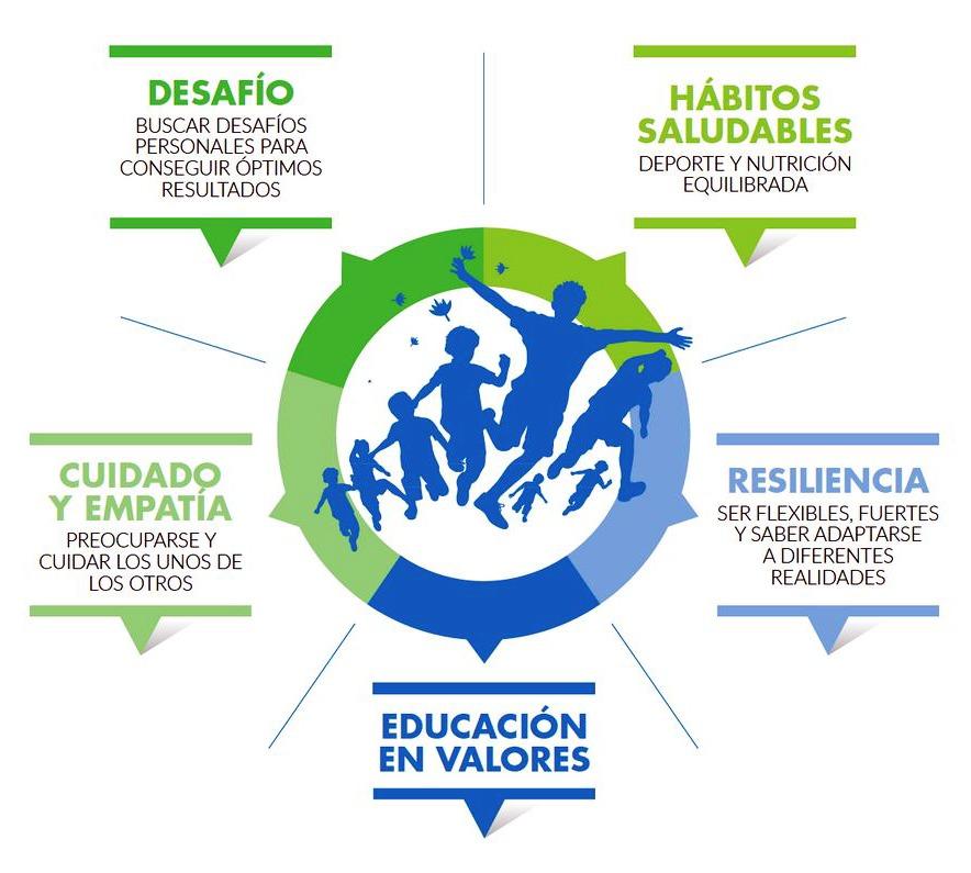 Educación en Valores - Carrera contra el hambre