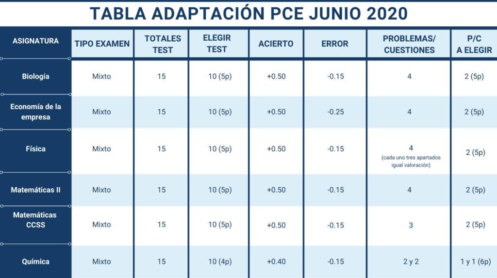 Tabla Adaptación PCE Pruebas de Competencias Específicas junio 2020